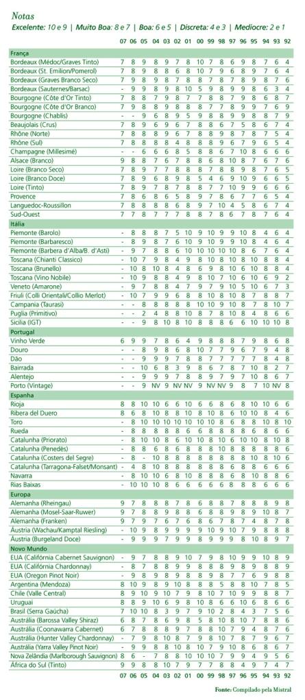 tabela_de_safras_de_vinhos_mistral_regiões_viníferas
